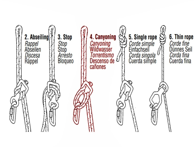 The different ways to rig a figure-8 for abseiling. Photo credit: Petzl.